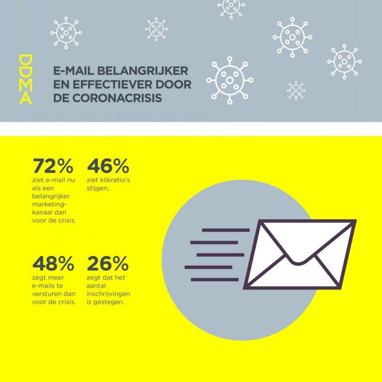 E-mail belangrijker en effectiever door coronacrisis